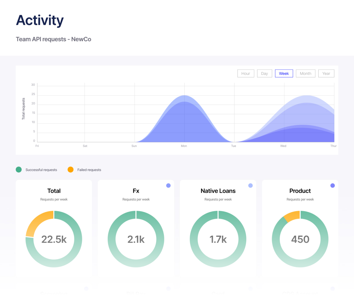 A dashboard showing usage statistics across a variety of APIs