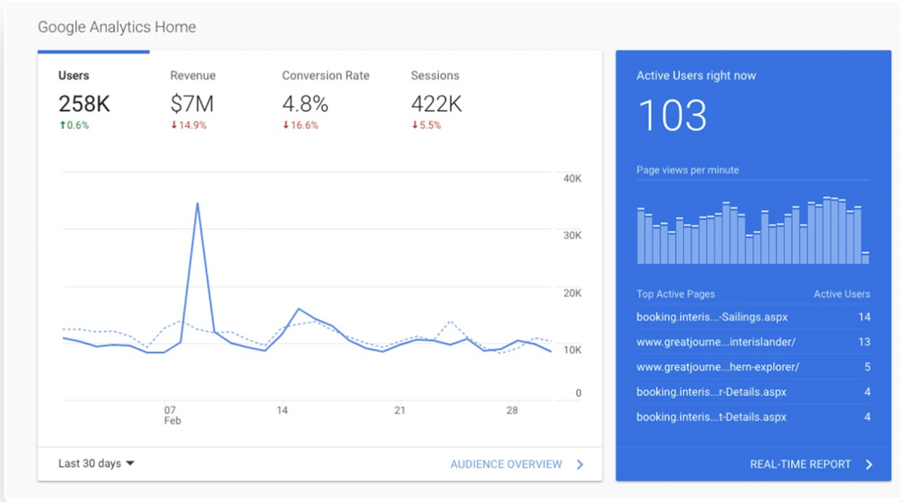How to assess the loss of analytics and conversions inside your platforms.