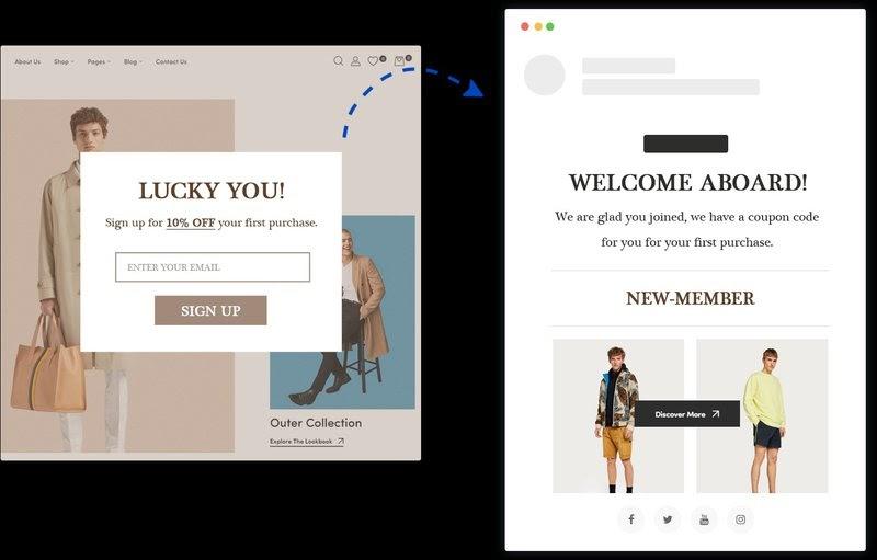 popup marketing automation ecommerce