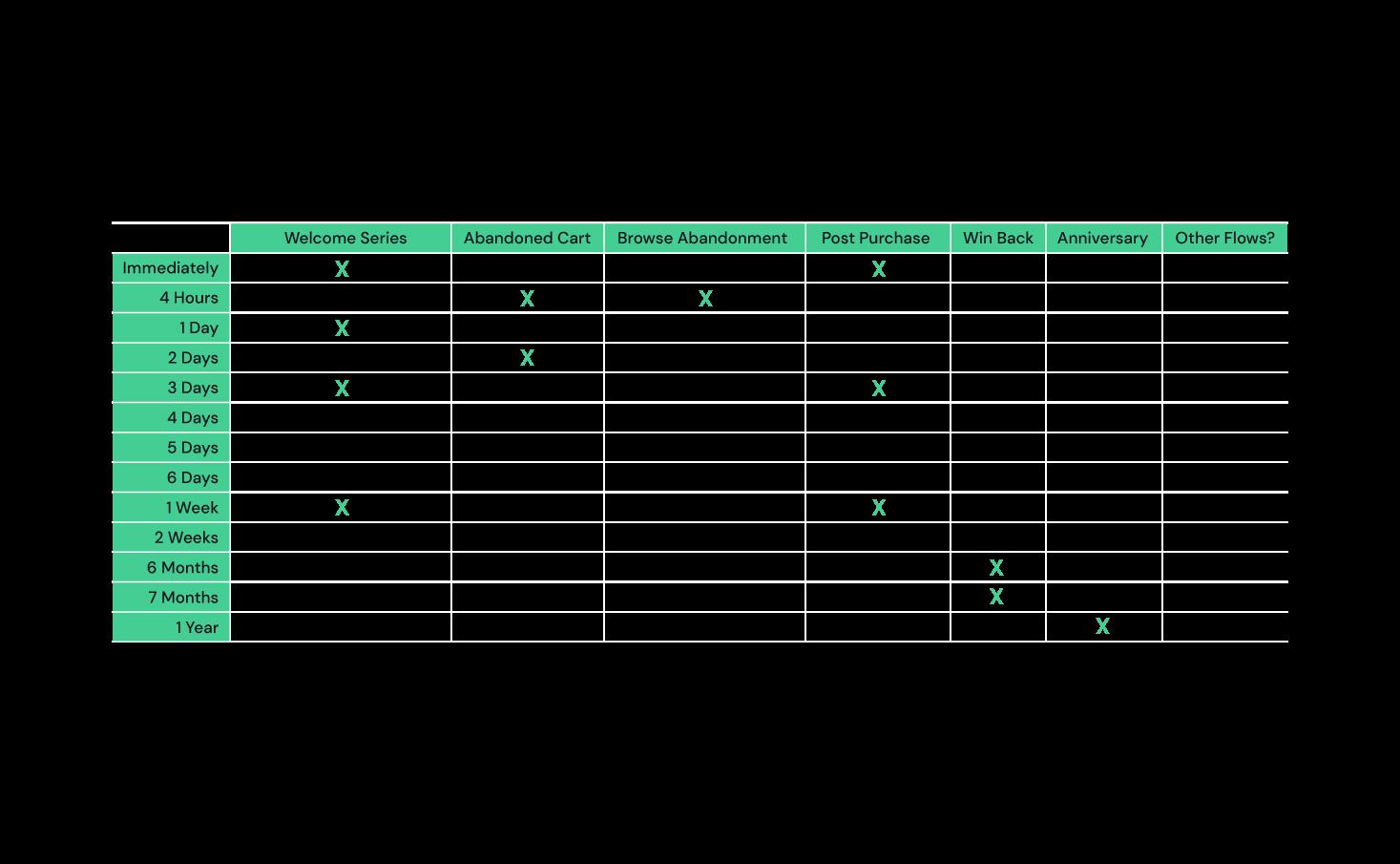 Conditionele split