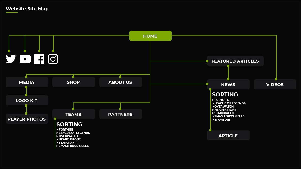 Legacy Esports sitemap