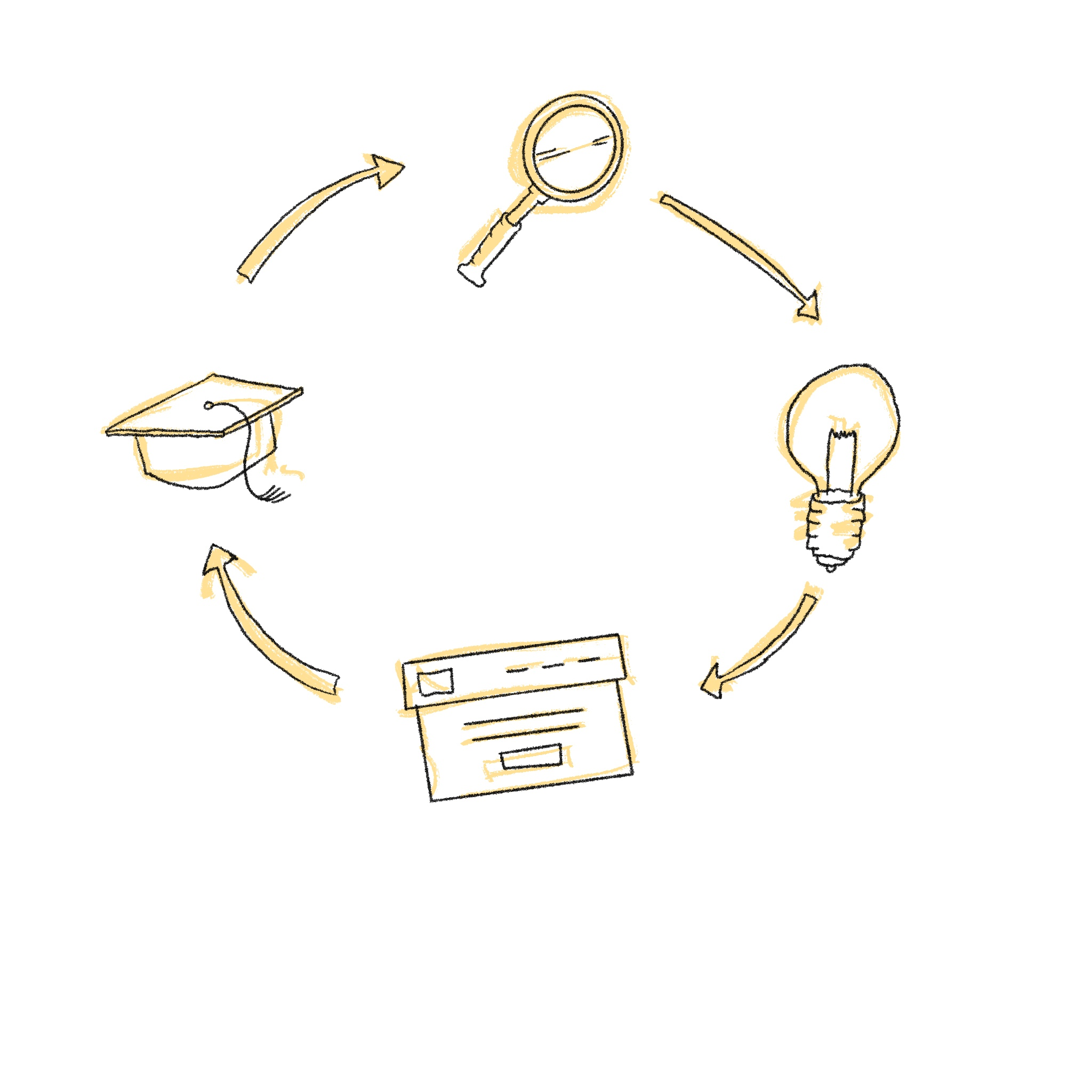 4 icons in a circle with arrows pointing to Magnifying glass, lightbulb, webpage, graduation cap