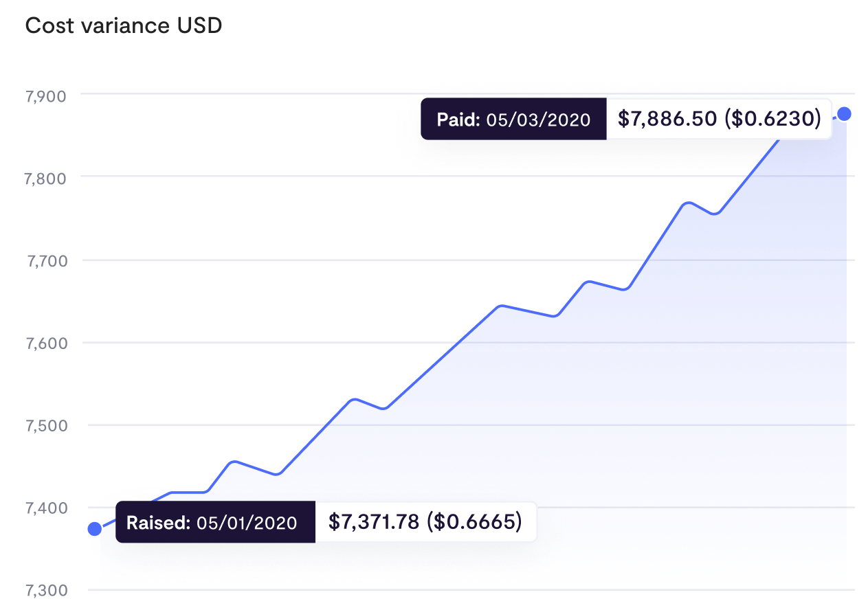 Cost Variance USD Graph by Fluenccy