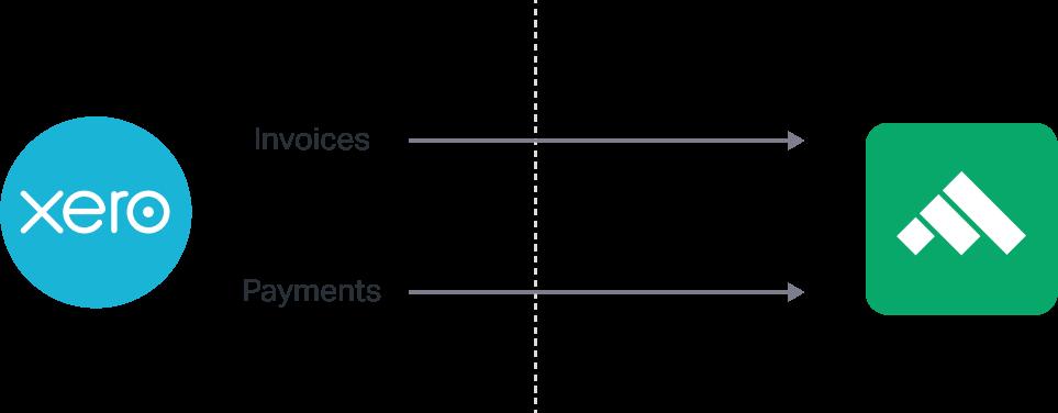 Xero Fluenccy Integration