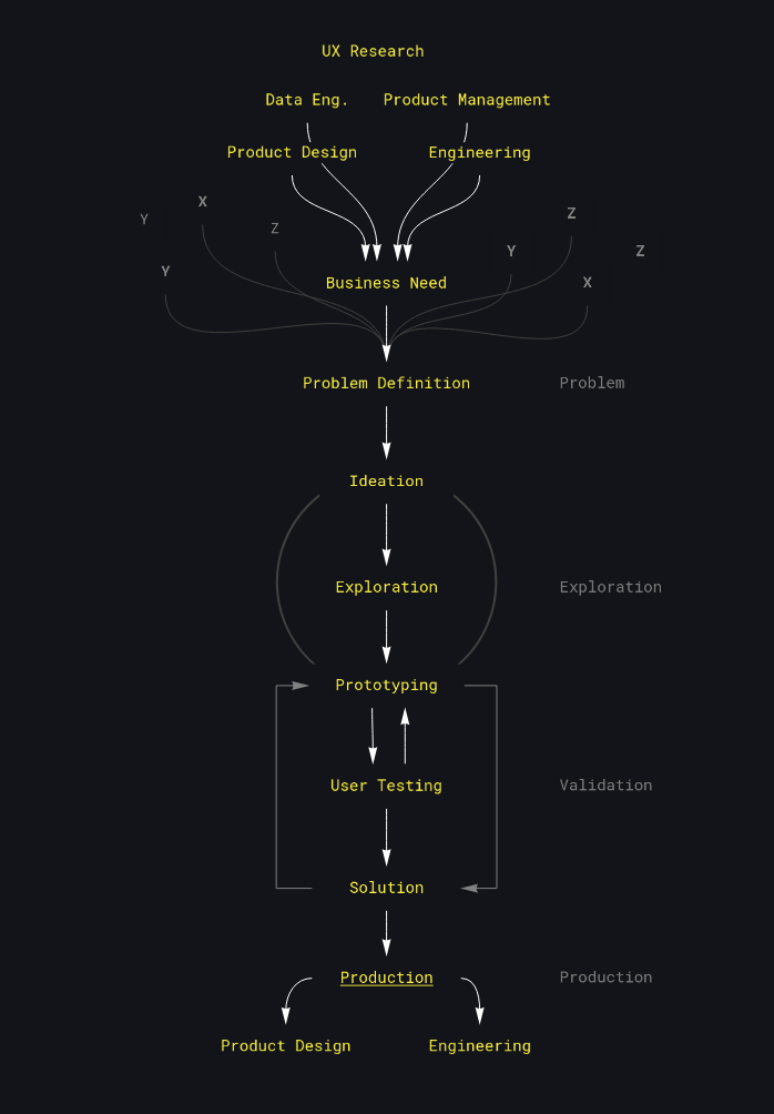 Medusa - Design Process
