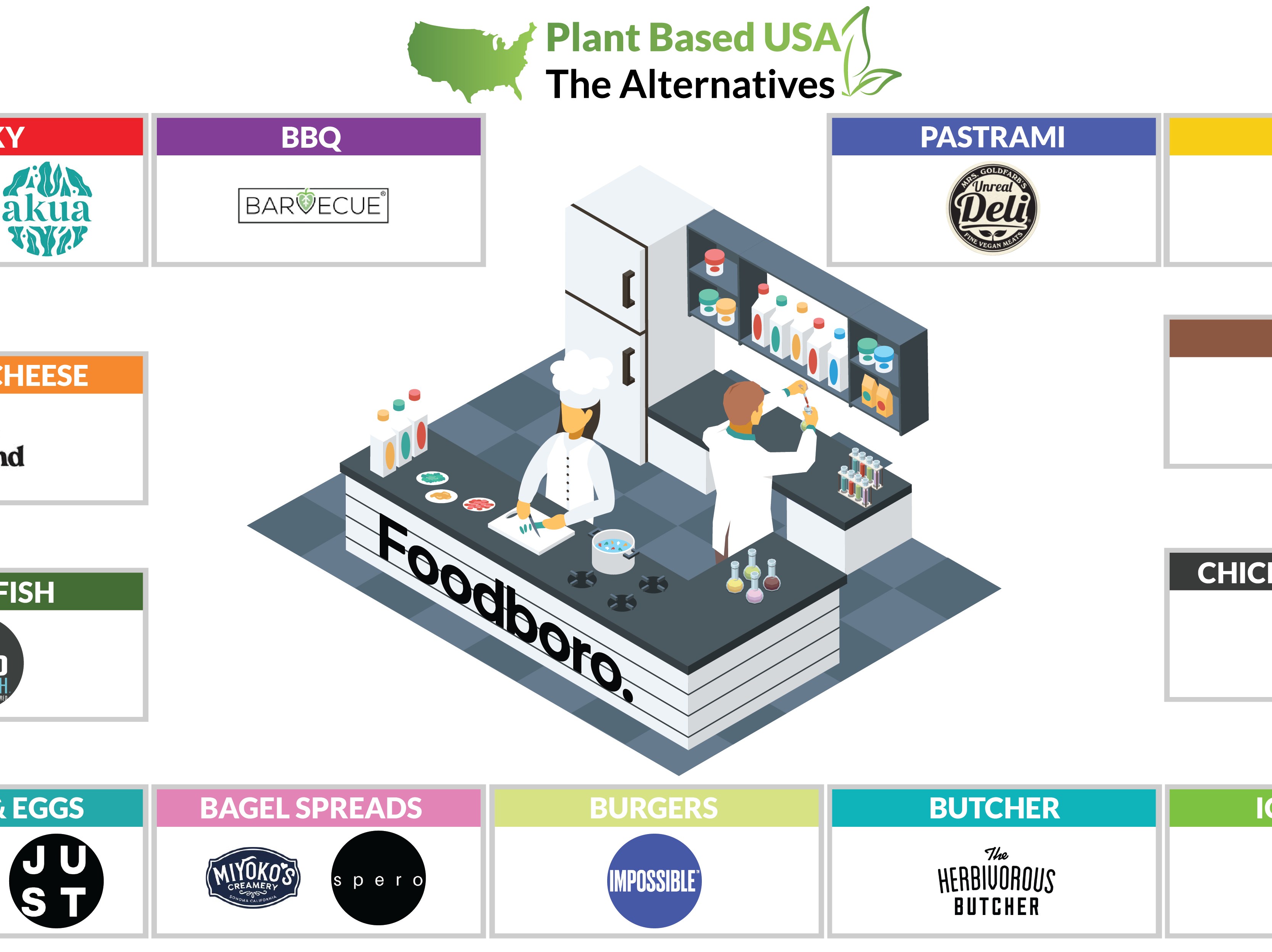Plant-Based USA: Who to Watch Right Now