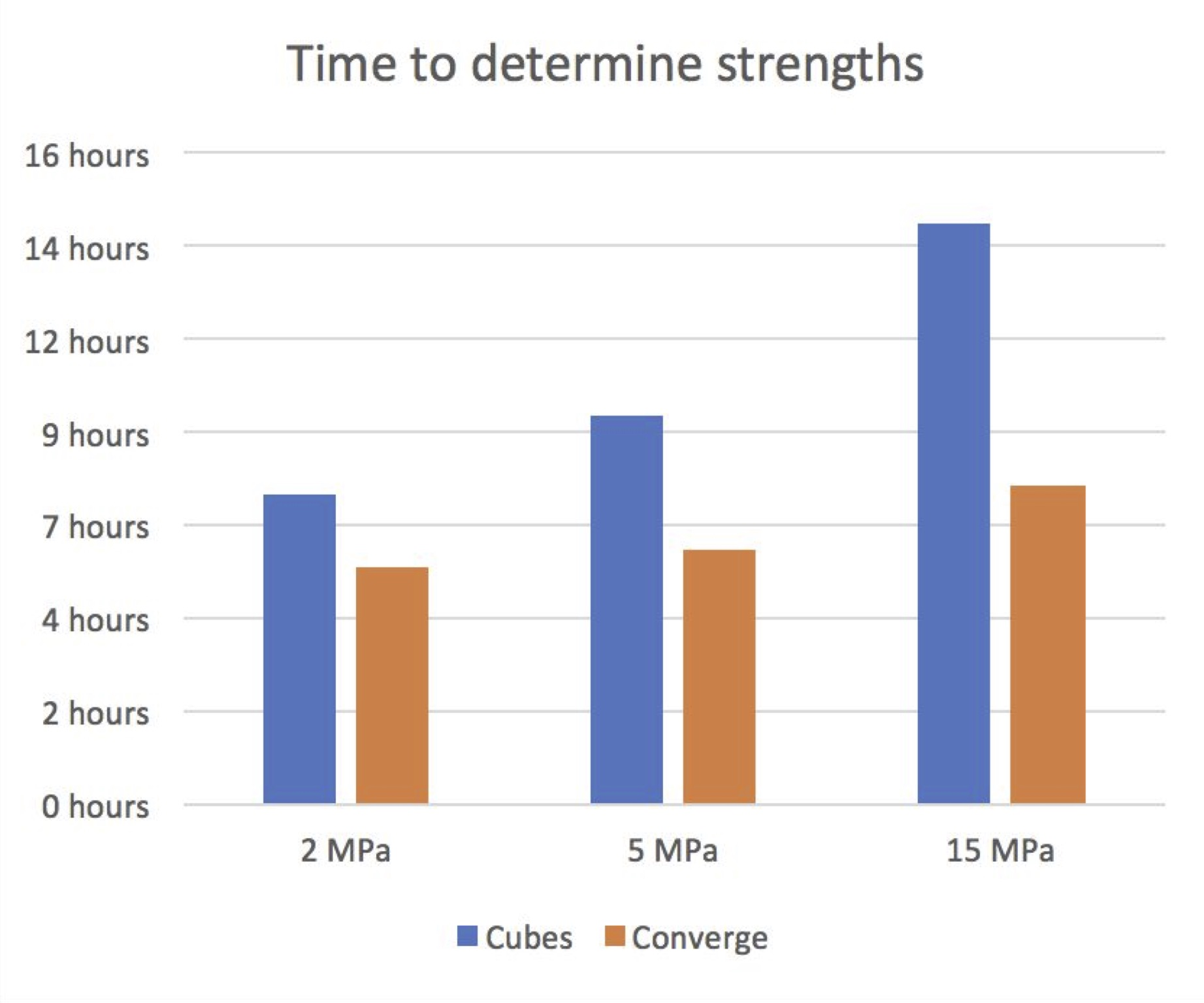Time to determine strengths graph