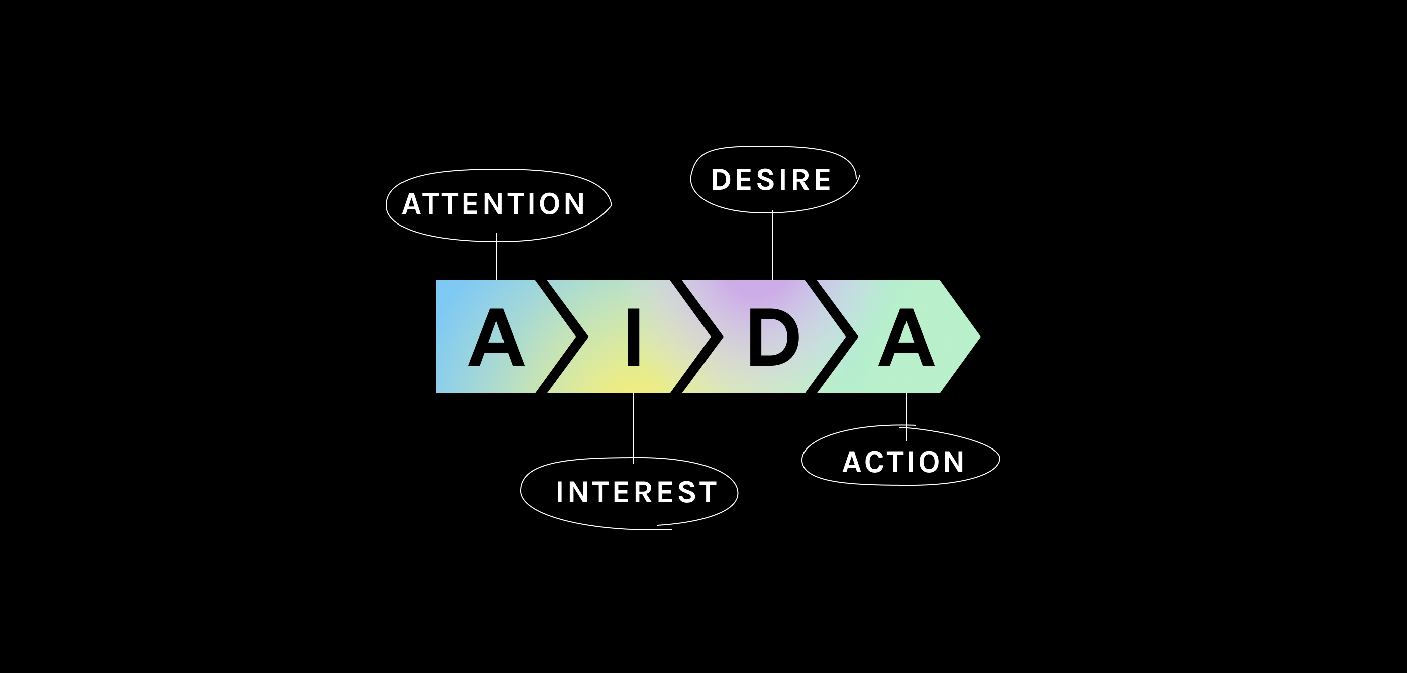 AIDA—4 Letters To Define your Social Strategy