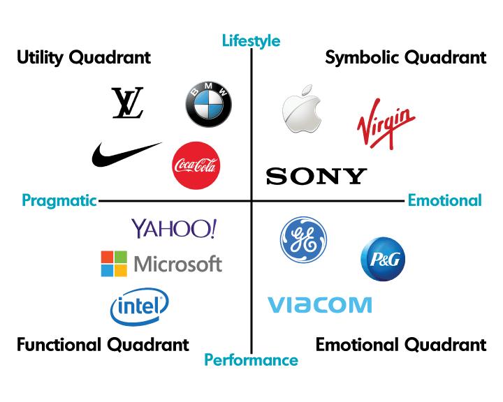 brand logo quadrants