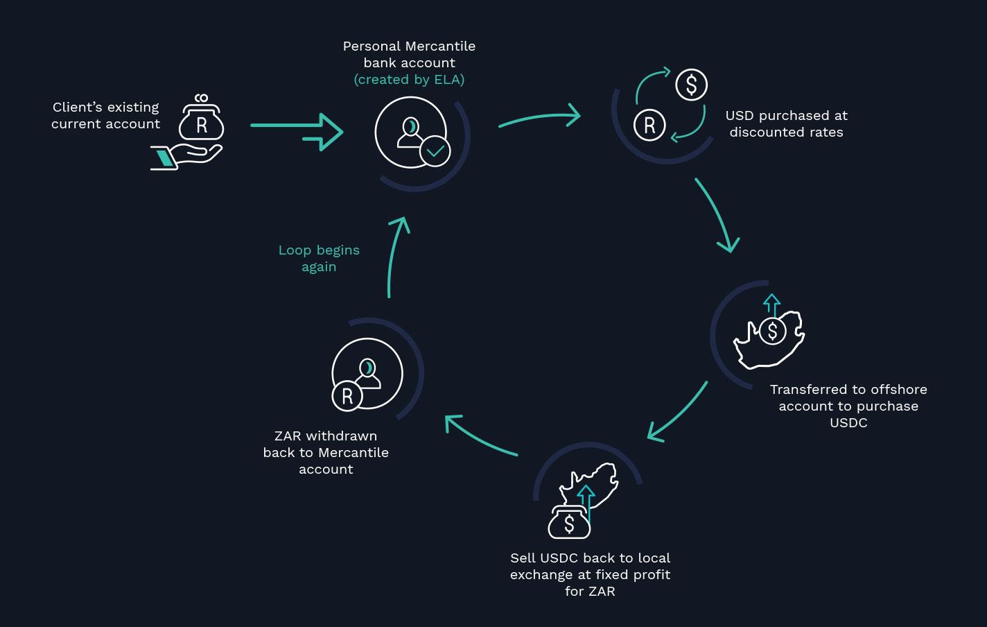 safe crypto investment through our arbitrage platform btcusd
