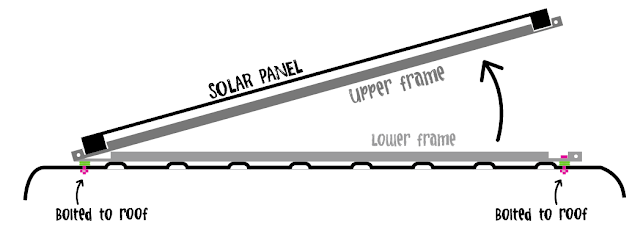 Off-Grid Solar System the van conversion guide