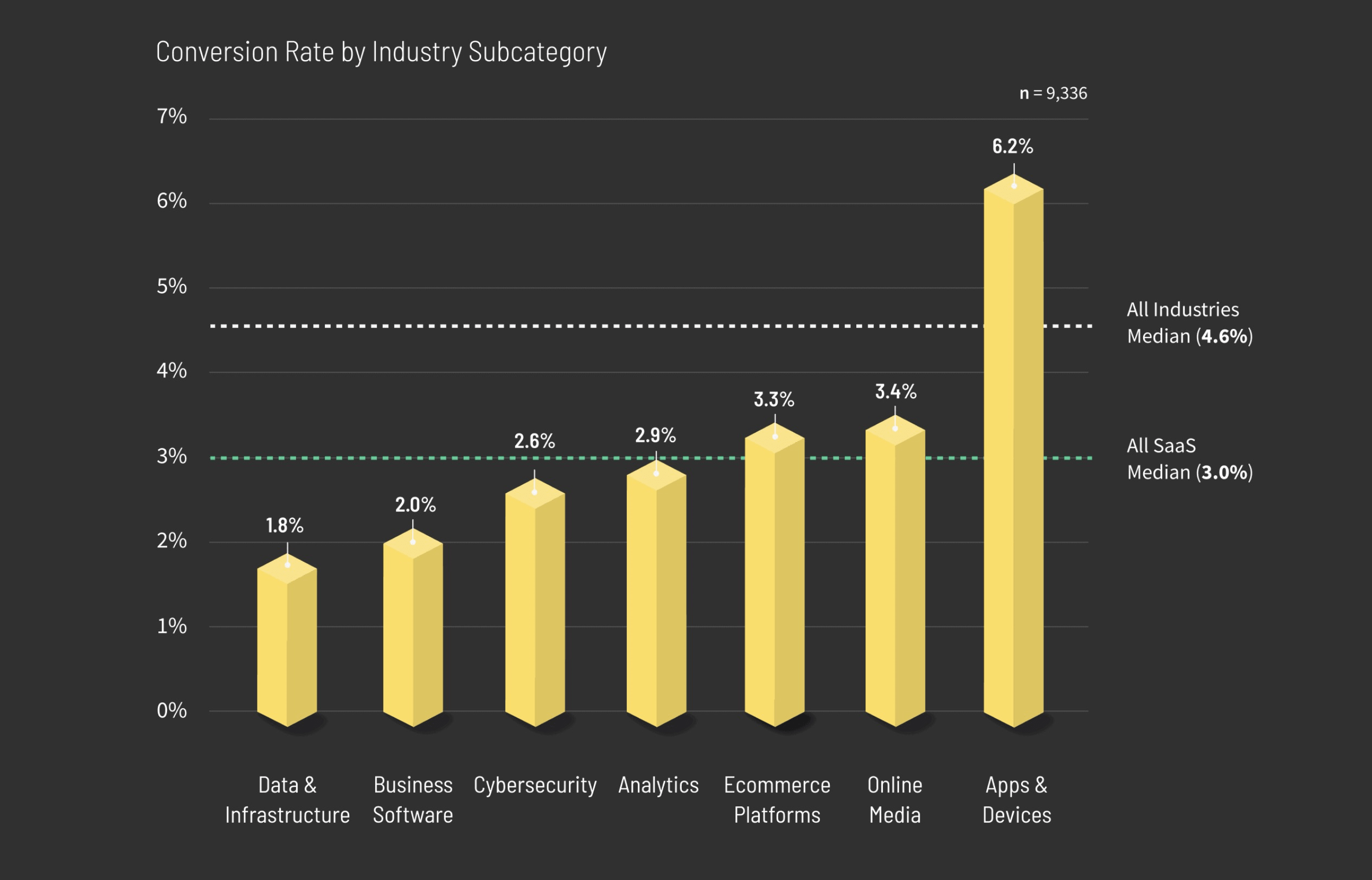 Conversion rate by industry subcategory. Median conversion rate of all industries is 4.6% and 3.0% for SaaS