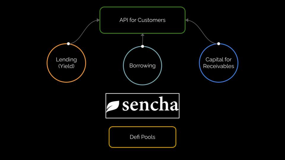 Sencha Flow Chart