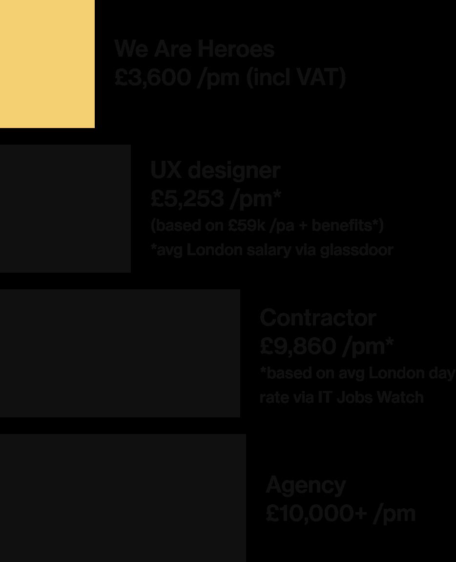 Pricing comparison chart