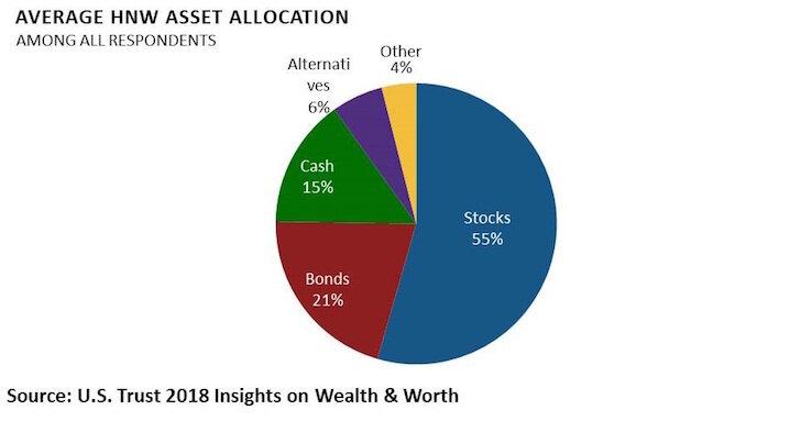 Wealth Allocation.jpg