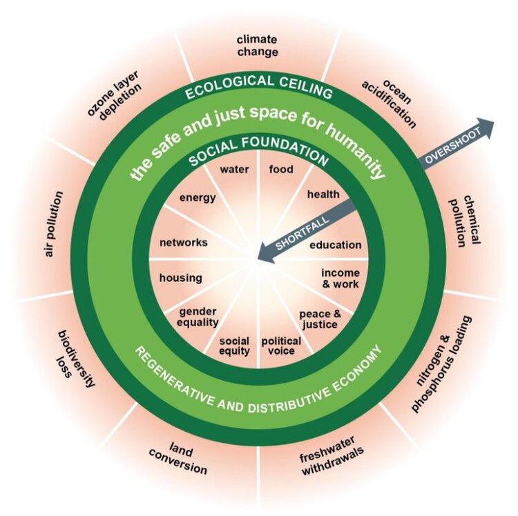 Cyclical, regenerative, timeless