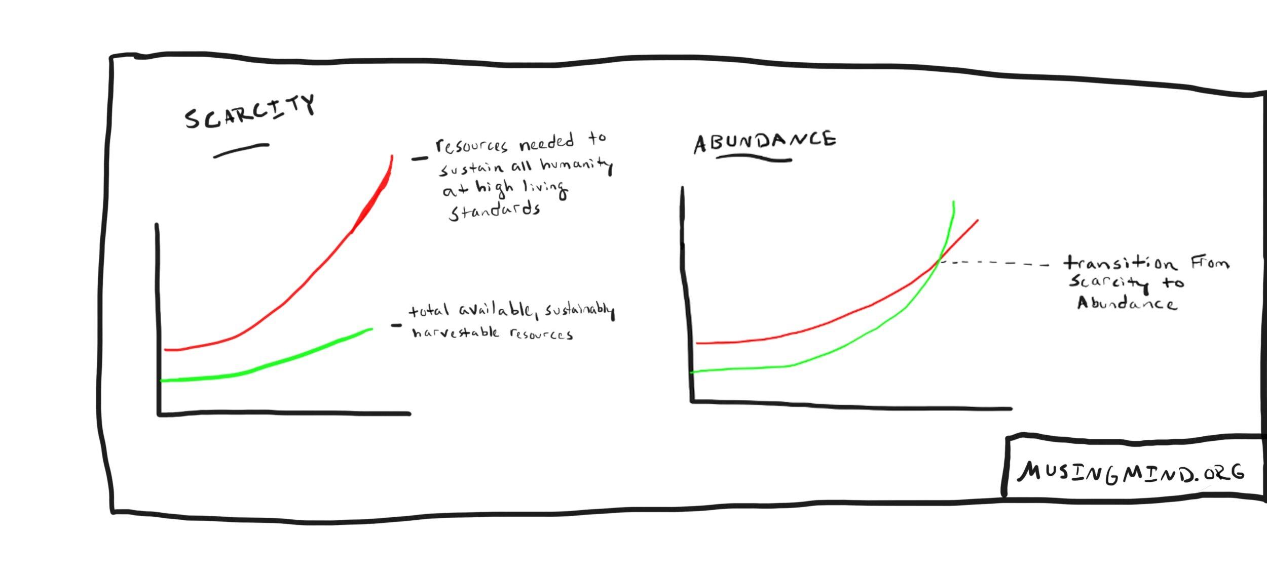 Scarcity+%26+Abundance.jpg