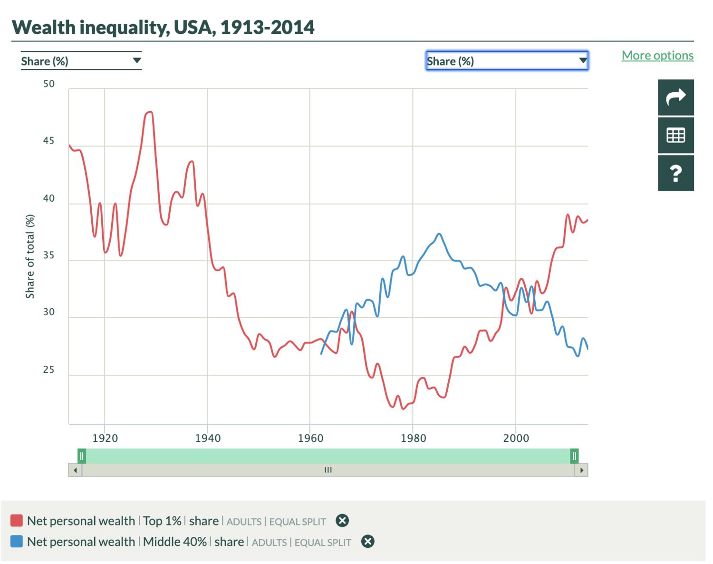 Figure 1. Source: World Inequality Database