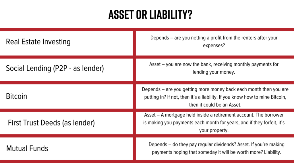 Real Estate Investing, Asset VS Liability, Bitcoin, Alternate Investments