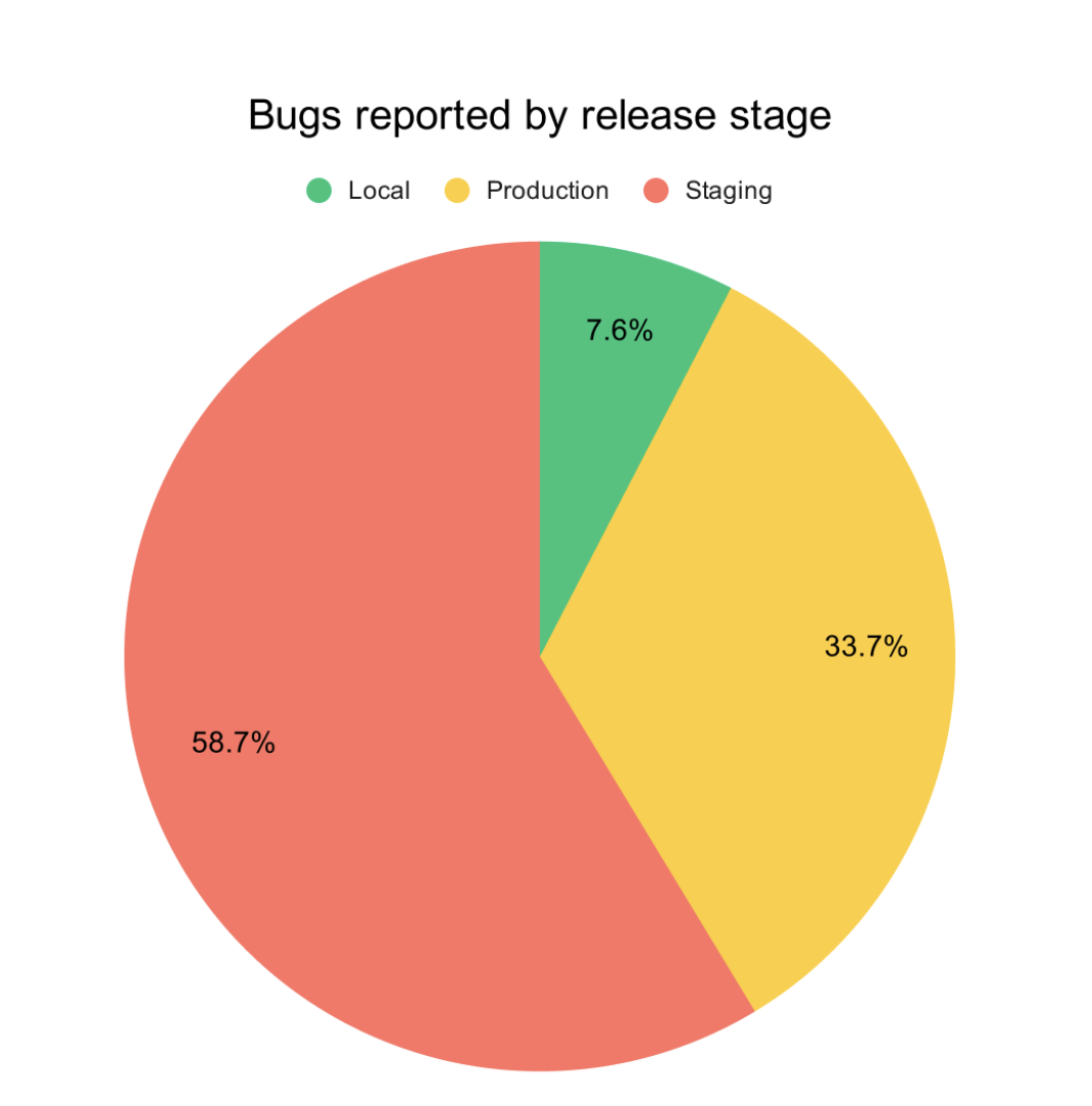 Pie chart depicting 2/3 of bugs are reported on pre-production environments (local and staging)