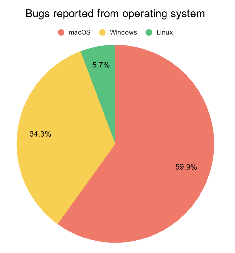 Graph showing the number of bugs that Bird Eats Bug users recorded in their own products, per operating system.