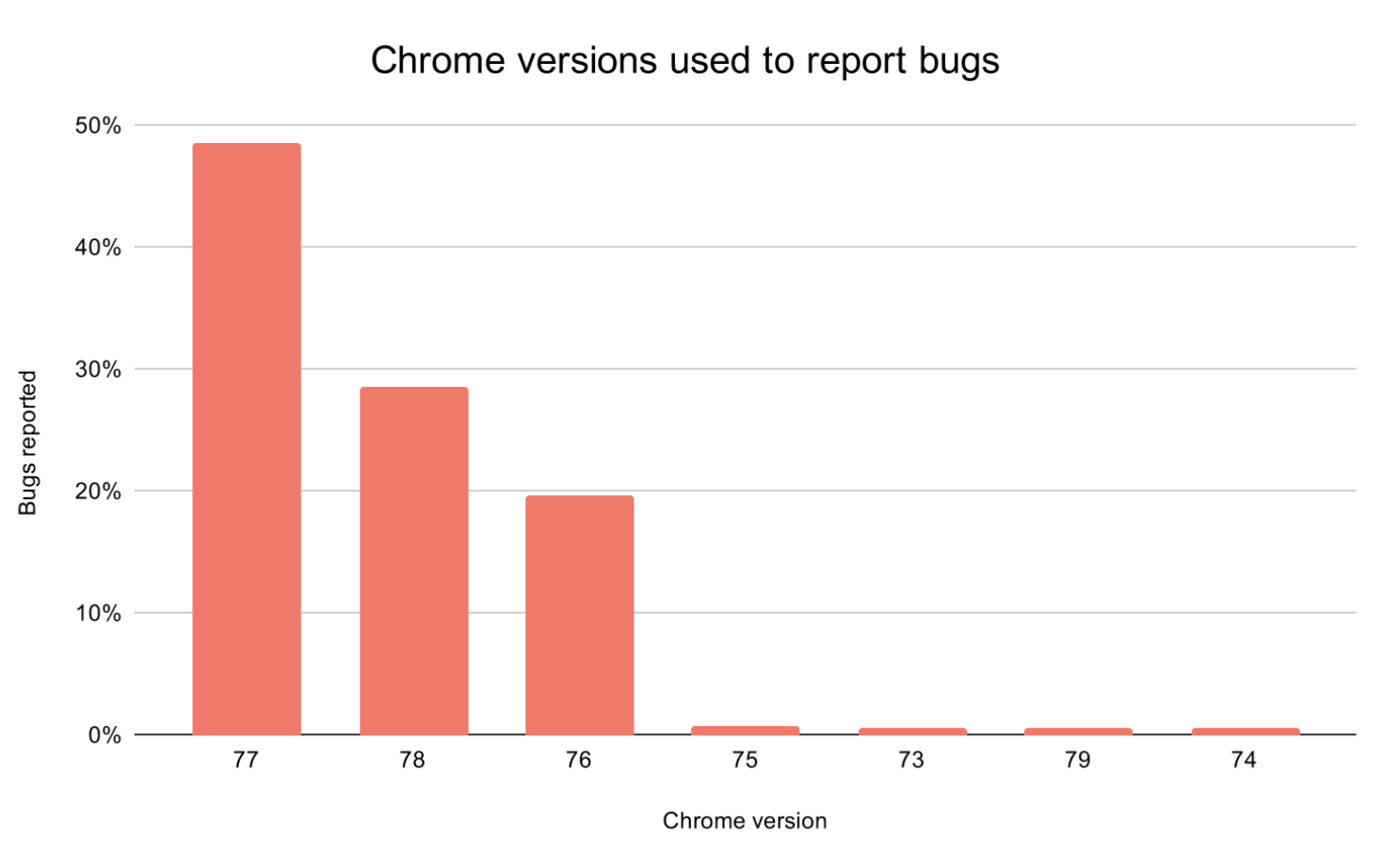 Graph showing the number of bugs that Bird users recorded in their own products using different Chrome versions