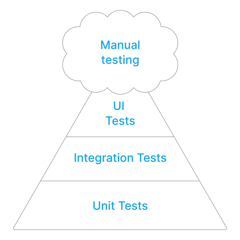 Manual testing pyramid, built upon UI tests, integration tests and unit tests