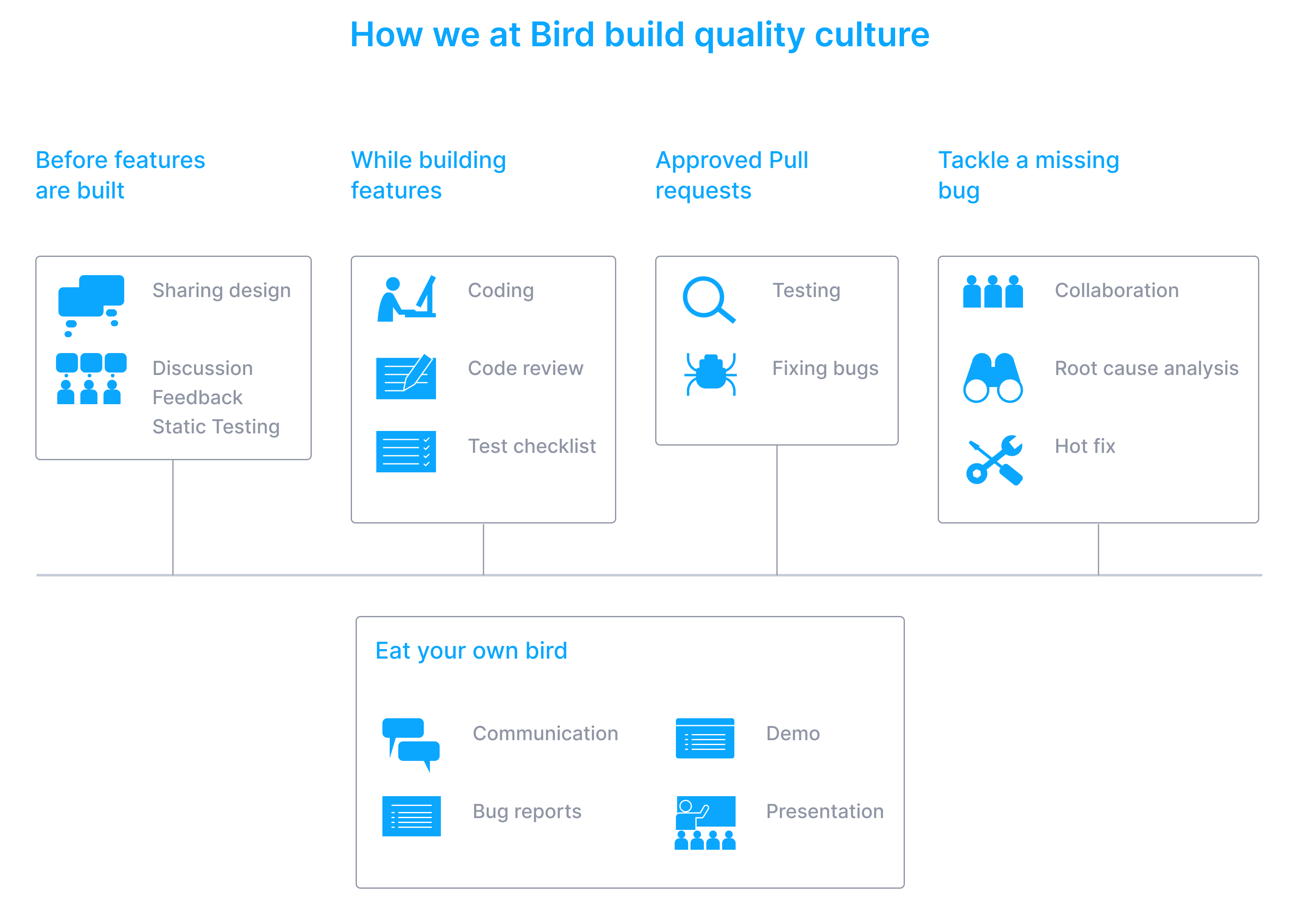 DIagram showing how Bird Eats Bug builds quality culture internally