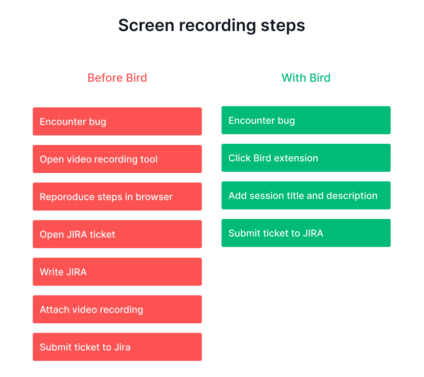 Comparison table showing how Bird Eats Bug saves Rightsline 50% of time when taking screen recordings in bug reporting
