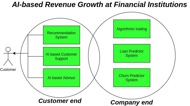 Coditation-Website-Revenue-growth-blog-5