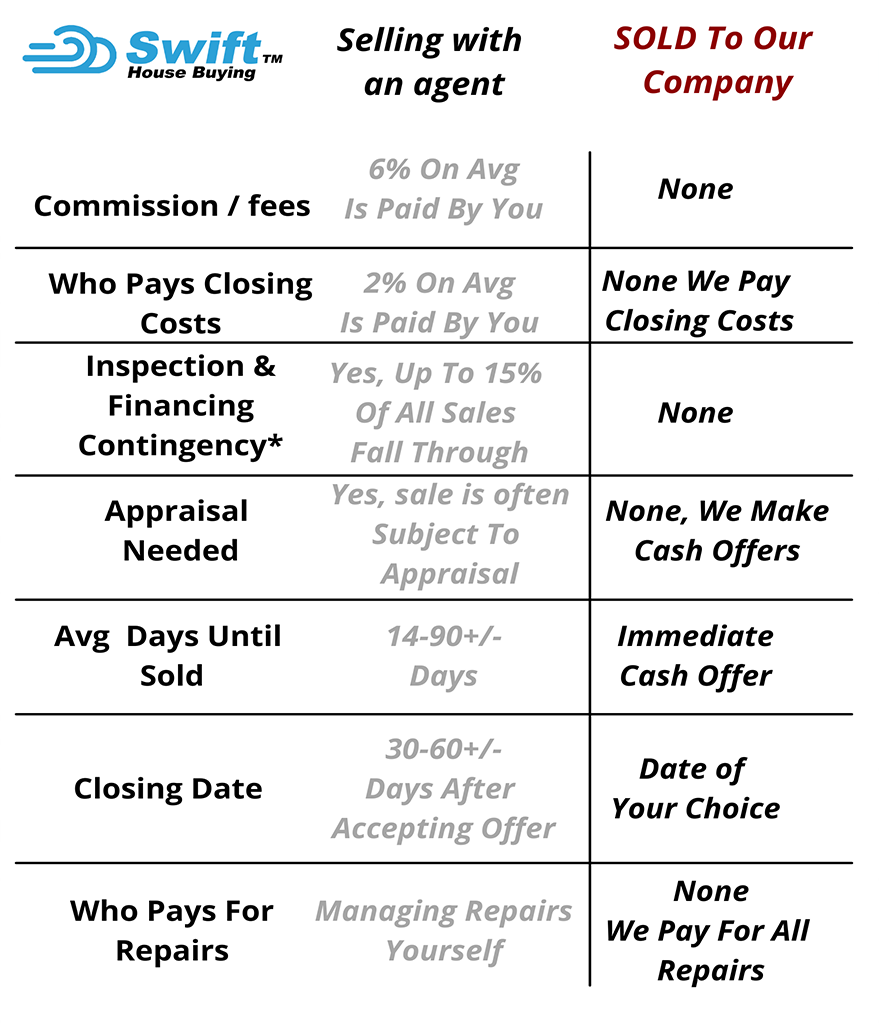 comparison poster to selling residential and through us