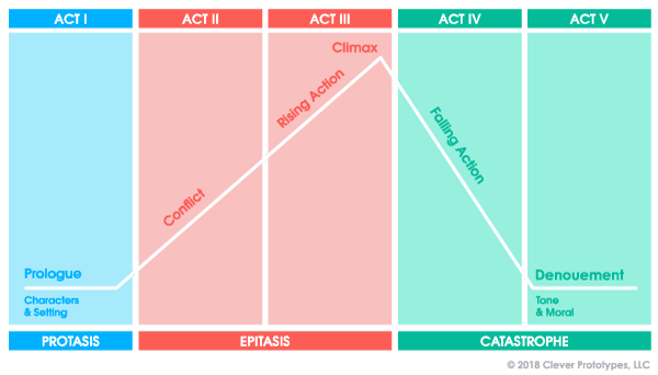 5-Act Story Structure