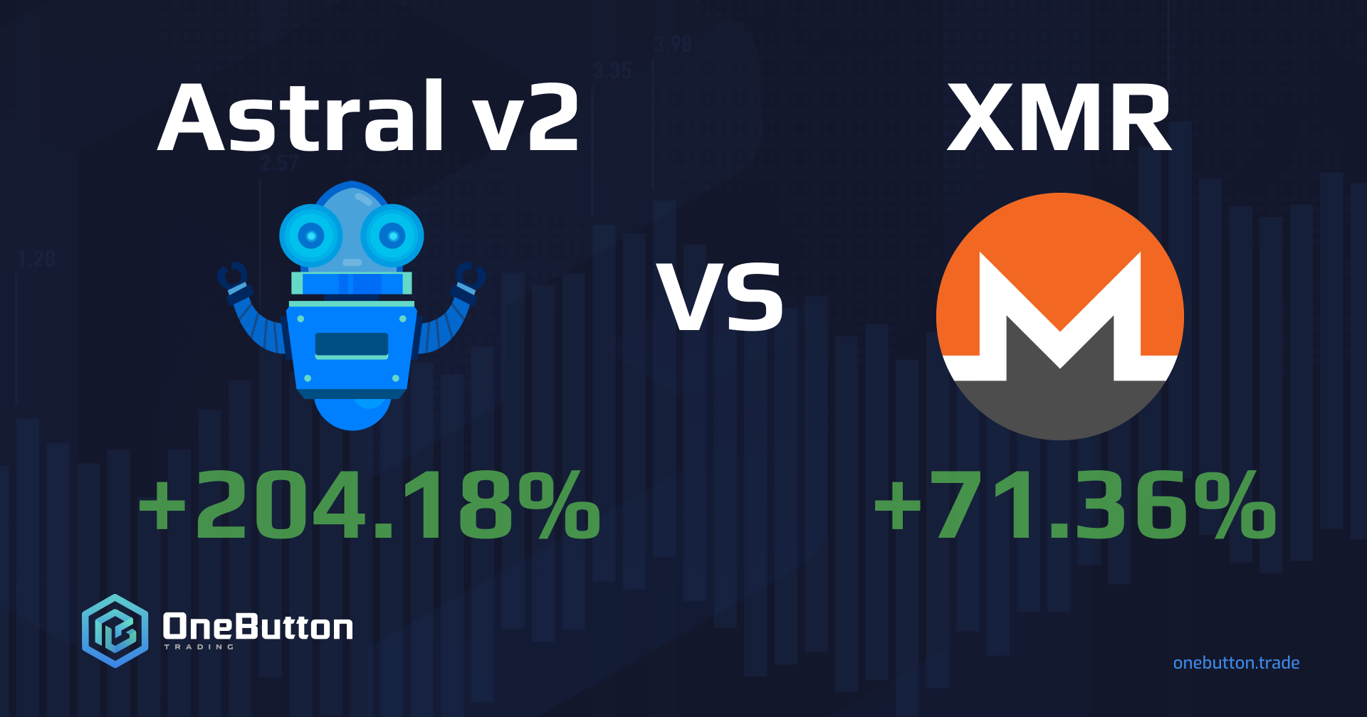 The Story Of +204.18% Trading Bot. Beating Monero 3X In 4 Months — Astral v2 Case Study