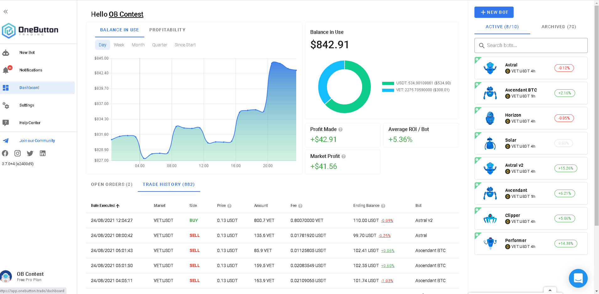 🤖🚀VET:USDT Weekly AI Trading Bot Competition Results #9