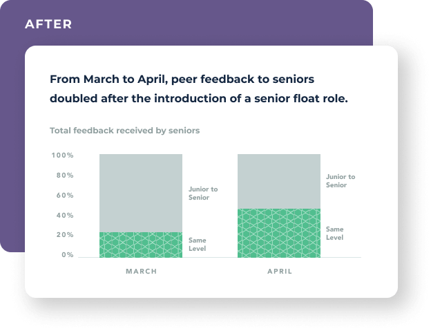 A stylized bar graph shows that after engaging with Multitudes and bringing in a senior float role, peer feedback from senior engineers to other seniors doubled in just one month.