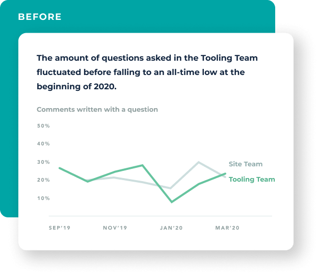 A stylized line graph shows that before engaging Multitudes, the percentage of comments written with questions in Conqa's Tooling Team fluctuated from September to December 2019, and it even fell to an all-time low at the beginning of 2020.