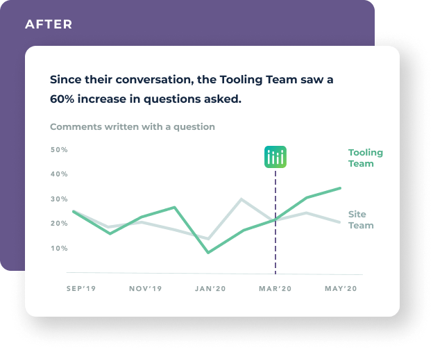 A stylized line graph shows that after engaging Multitudes and taking action to improve, the Tooling Team saw a 60% increase in questions asked over two months.