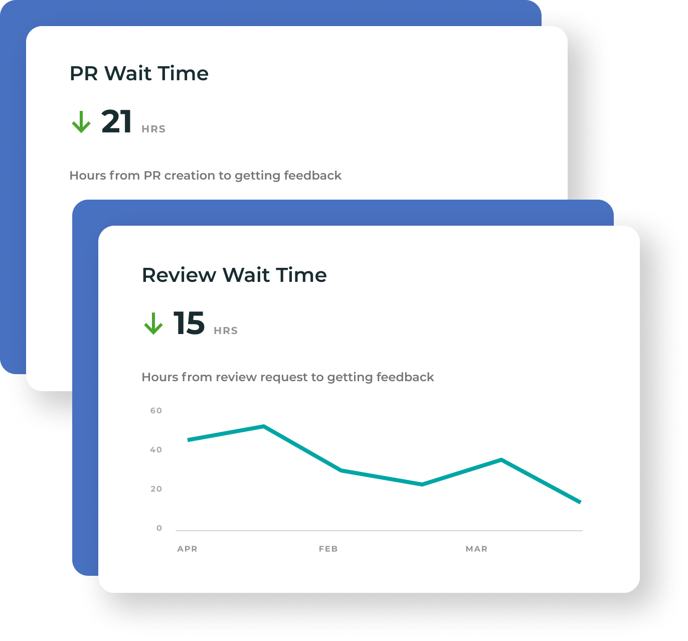 Two stylized line graphs - one shows PR wait time is high at 21 hours but is trending down and another one shows one shows Review wait time is high at 15 hours but is trending down.