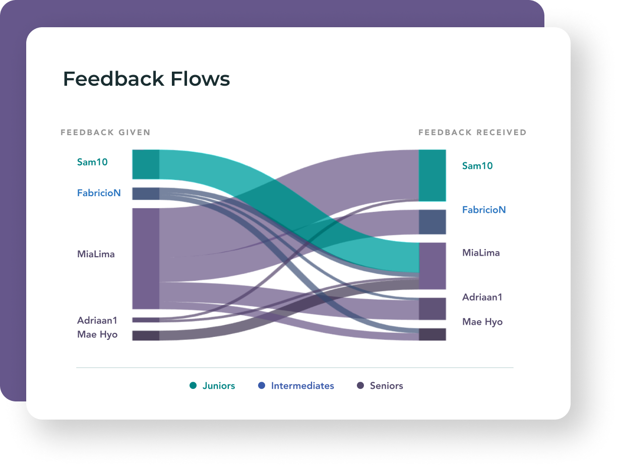 A stylised graph showing feedback flows.