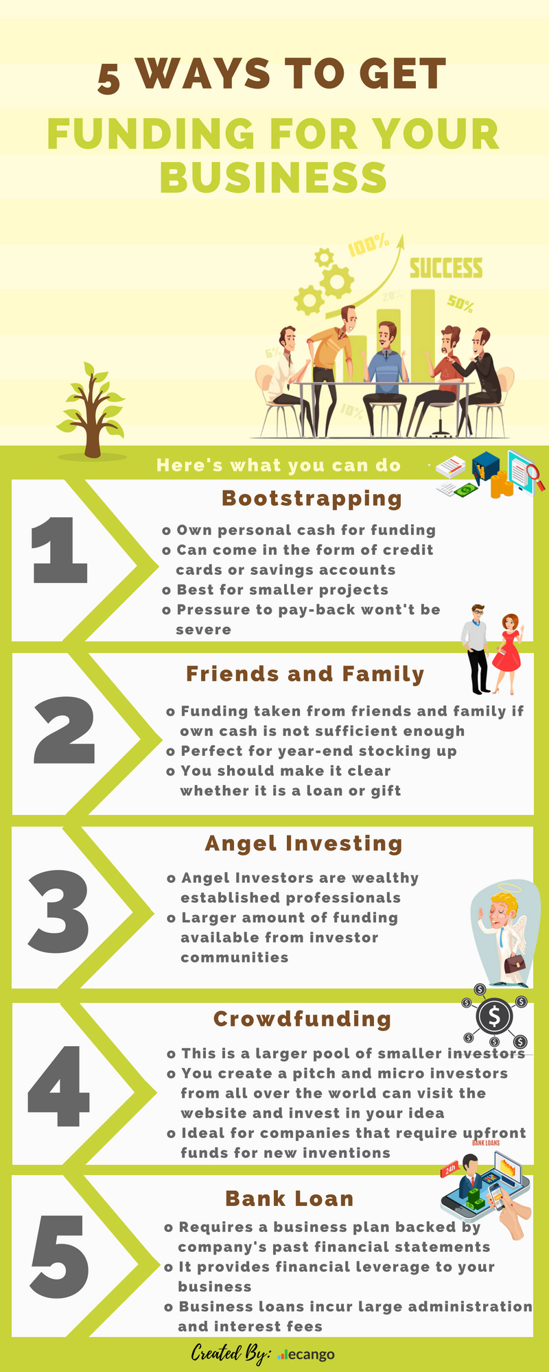 Getting Funding For Your Business In Infographic