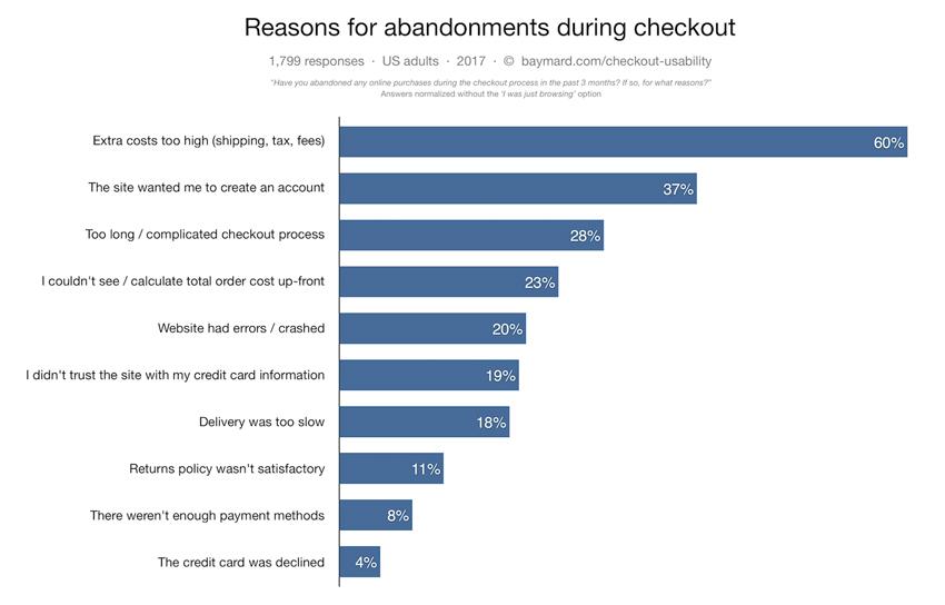 Shopping cart abandonment Statistics-on Checkout