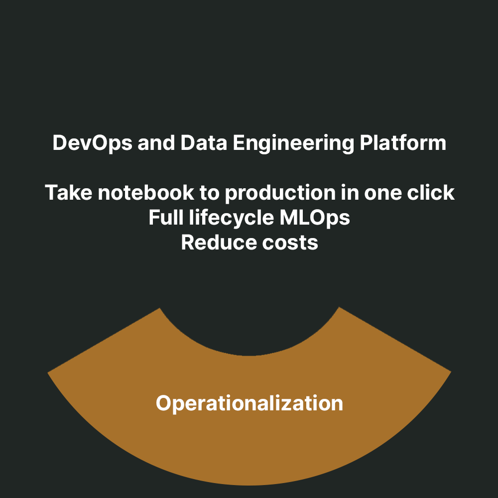 With InfinStor, data scientists can take notebooks to productions with one click.