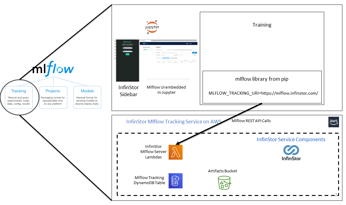 InfinStor MLflow Tracking Architecture Diagram