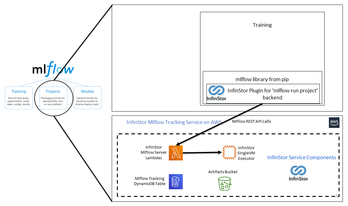 InfinStor MLflow Projects Architecture Diagram