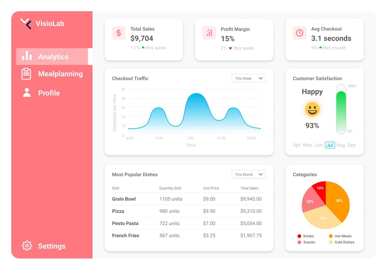 Bild von VisioLabs Analytic Interface