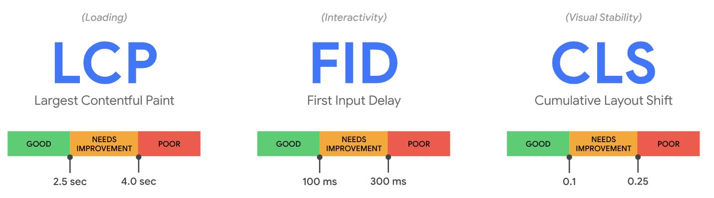 core web vitals metrics: LCP, FID, CLS