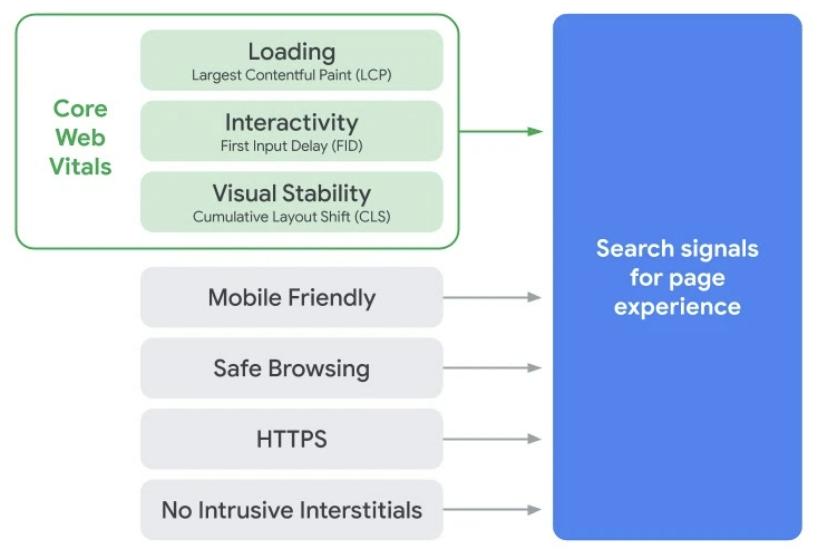 Core Web Vitals: Loading, Interactivity, Visual Stability