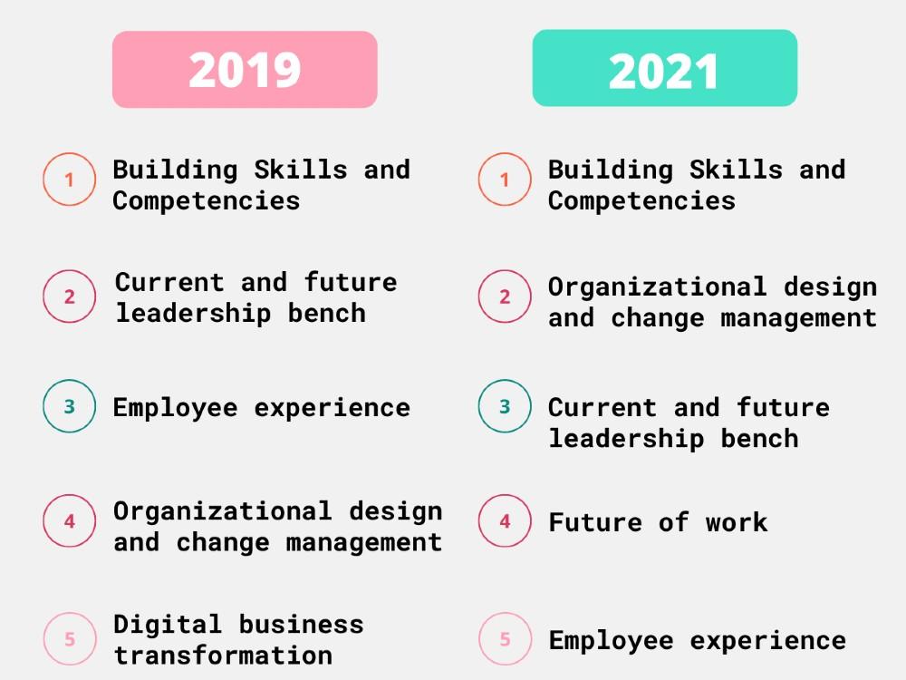 2019 vs 2021 Gartner HR Priorities Survey