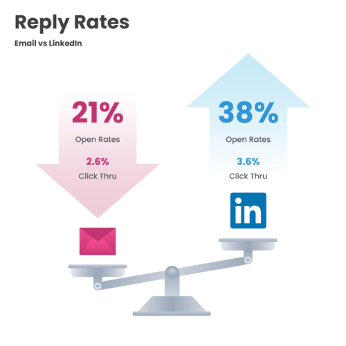Email vs Linkedin Reply Rates