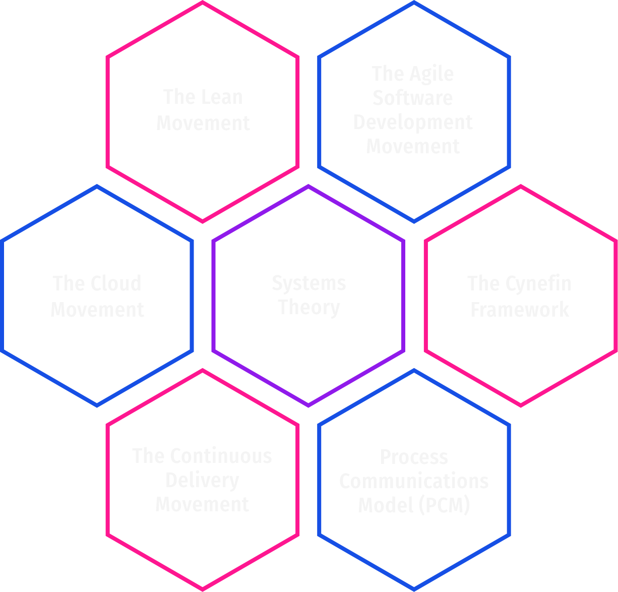 The Lean Movement, The Agile Software Development Movement, The Cloud Movement, Systems Theory, The Cynefin Framework, The Continuous Delivery Movement, Process Communications Model (PCM)